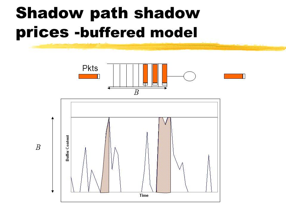 Shadow path shadow prices - buffered model B B Pkts