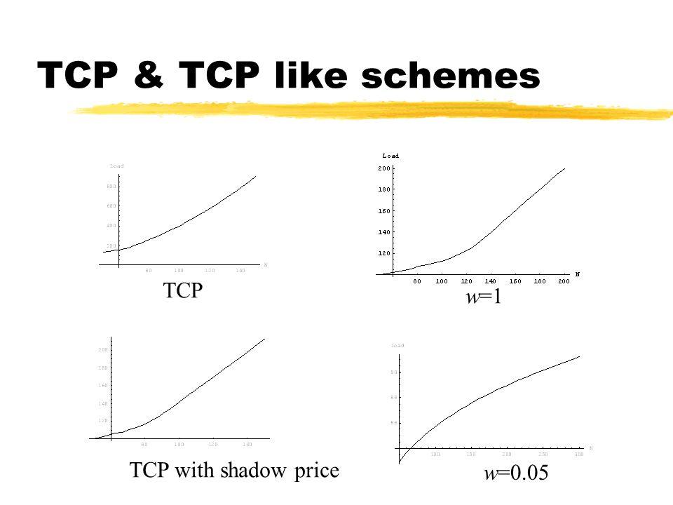 TCP & TCP like schemes TCP w=1 w=0.05 TCP with shadow price