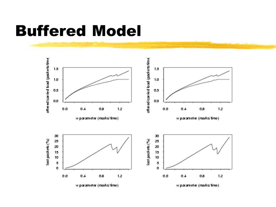 Buffered Model