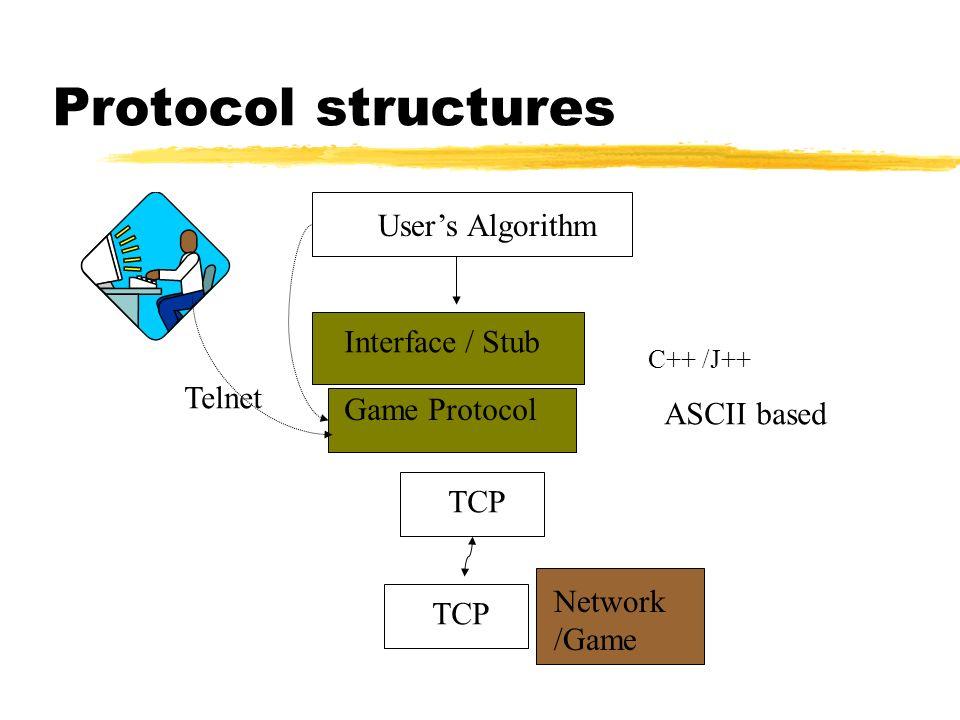 Protocol structures Users Algorithm Interface / Stub Game Protocol TCP C++ /J++ ASCII based Telnet Network /Game