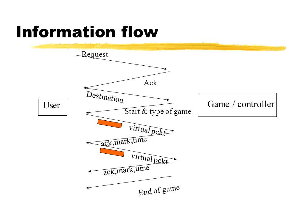 Information flow User Game / controller Request Ack Destination Start & type of game virtual pckt ack,mark,time virtual pckt ack,mark,time End of game