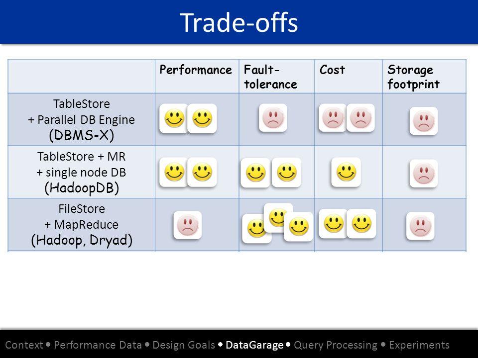 Trade-offs Context Performance Data Design Goals DataGarage Query Processing Experiments PerformanceFault- tolerance CostStorage footprint TableStore