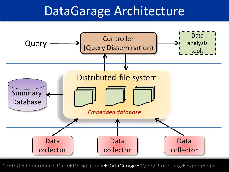 DataGarage Architecture Controller (Query Dissemination) Controller (Query Dissemination) Summary Database Summary Database Data analysis tools Data c