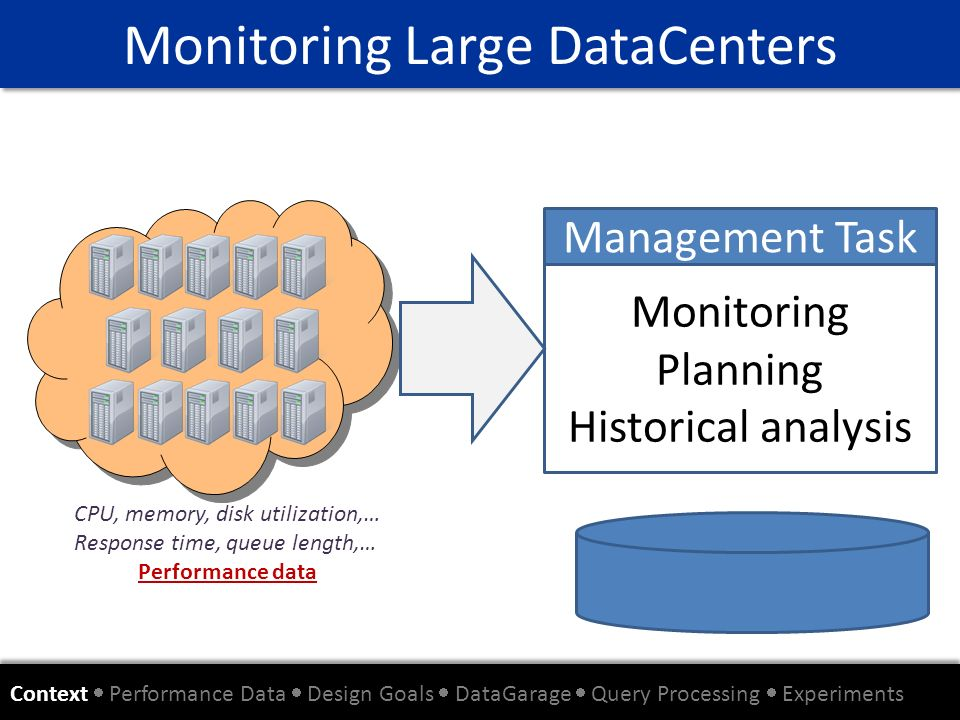 Monitoring Large DataCenters Context Performance Data Design Goals DataGarage Query Processing Experiments Monitoring Planning Historical analysis Man