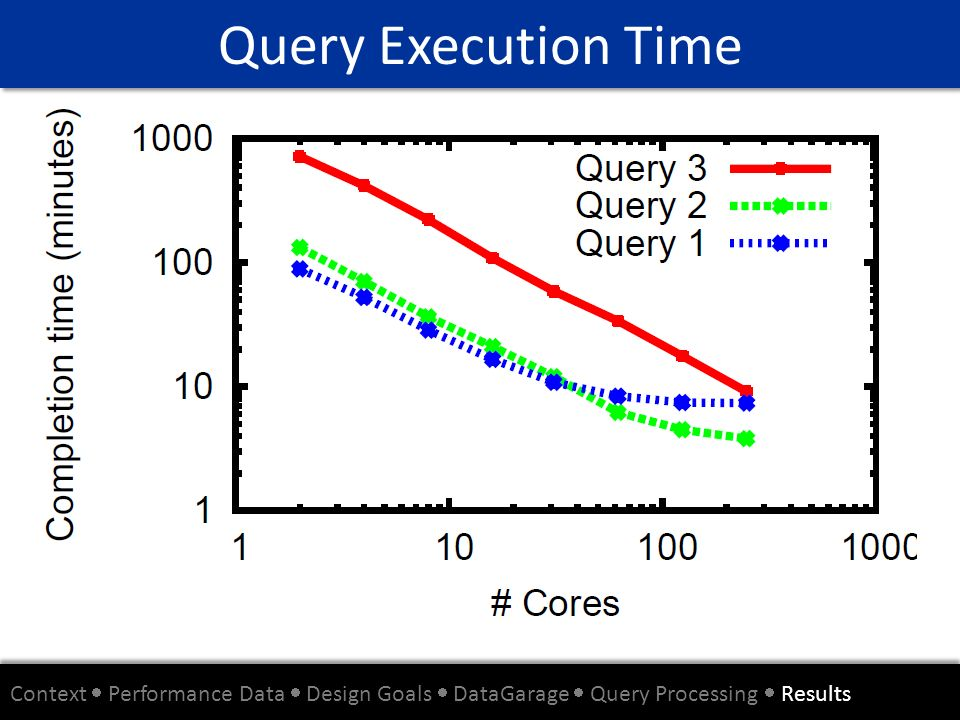 Query Execution Time Context Performance Data Design Goals DataGarage Query Processing Results