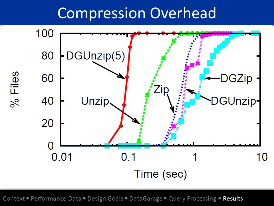 Compression Overhead Context Performance Data Design Goals DataGarage Query Processing Results