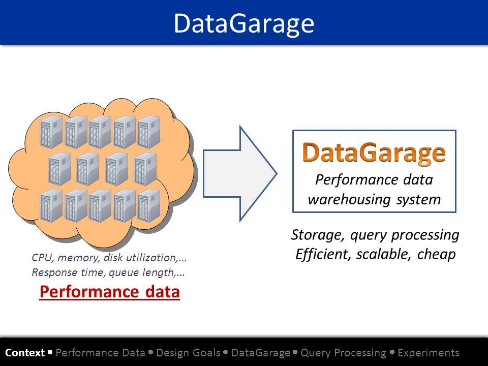 DataGarage Context Performance Data Design Goals DataGarage Query Processing Experiments CPU, memory, disk utilization,… Response time, queue length,…