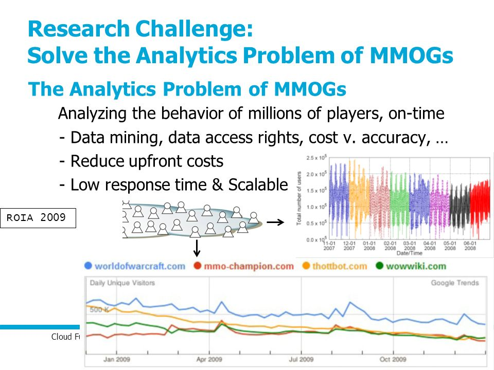 Cloud Futures Workshop 2010 – Cloud Computing Support for Massively Social Gaming 14 Research Challenge: Solve the Analytics Problem of MMOGs The Anal