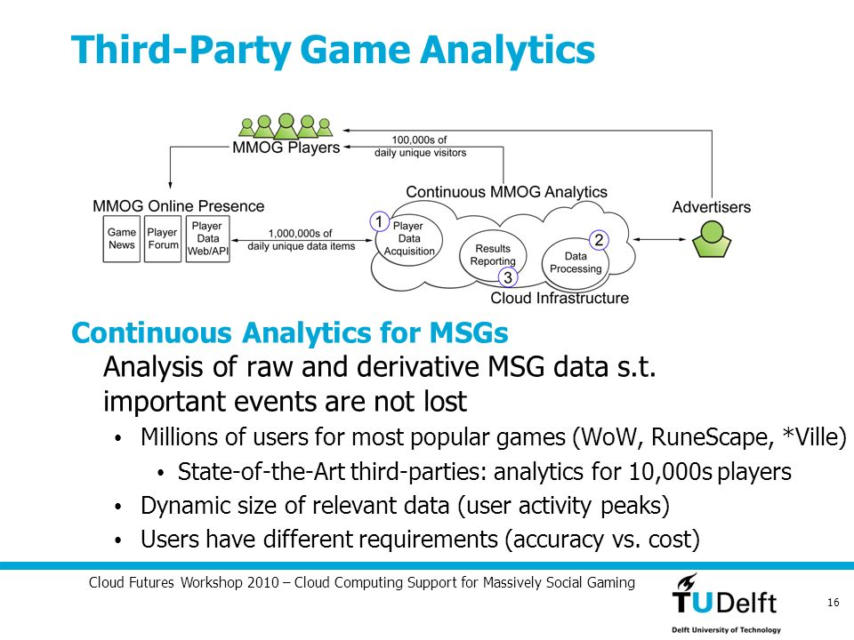 Cloud Futures Workshop 2010 – Cloud Computing Support for Massively Social Gaming 16 Third-Party Game Analytics Continuous Analytics for MSGs Analysis