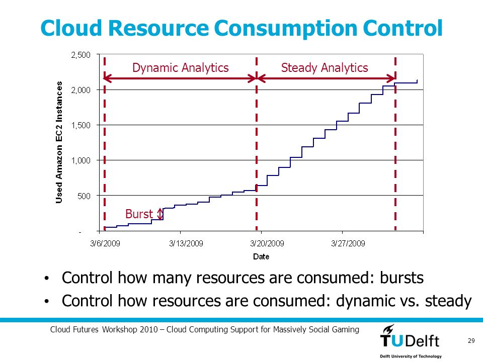 Cloud Futures Workshop 2010 – Cloud Computing Support for Massively Social Gaming 29 Cloud Resource Consumption Control Steady AnalyticsDynamic Analyt