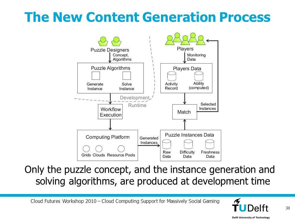 Cloud Futures Workshop 2010 – Cloud Computing Support for Massively Social Gaming 30 The New Content Generation Process Only the puzzle concept, and t