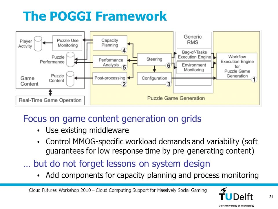 Cloud Futures Workshop 2010 – Cloud Computing Support for Massively Social Gaming 31 The POGGI Framework Focus on game content generation on grids Use