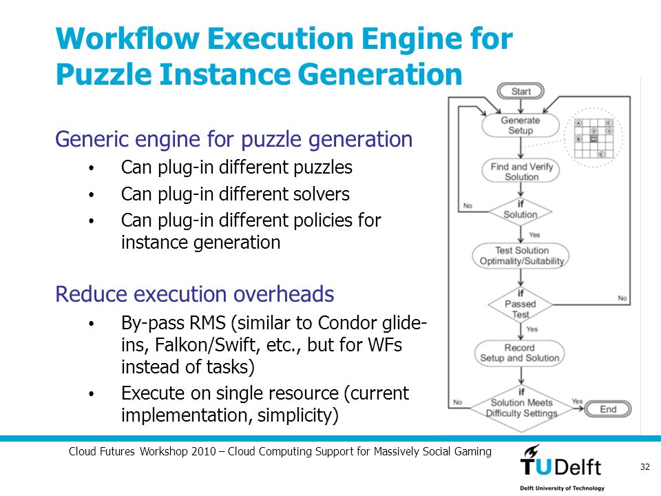 Cloud Futures Workshop 2010 – Cloud Computing Support for Massively Social Gaming 32 Workflow Execution Engine for Puzzle Instance Generation Generic