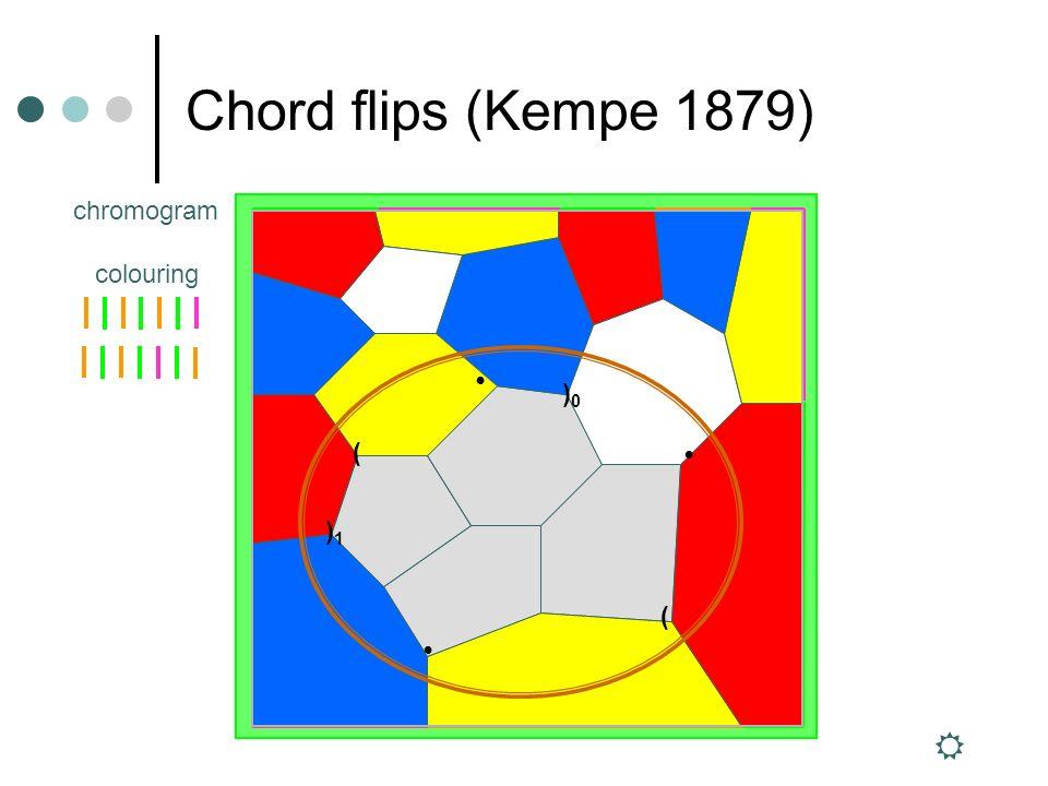 Chord flips (Kempe 1879) ( )0)0 )1)1 ( chromogram colouring