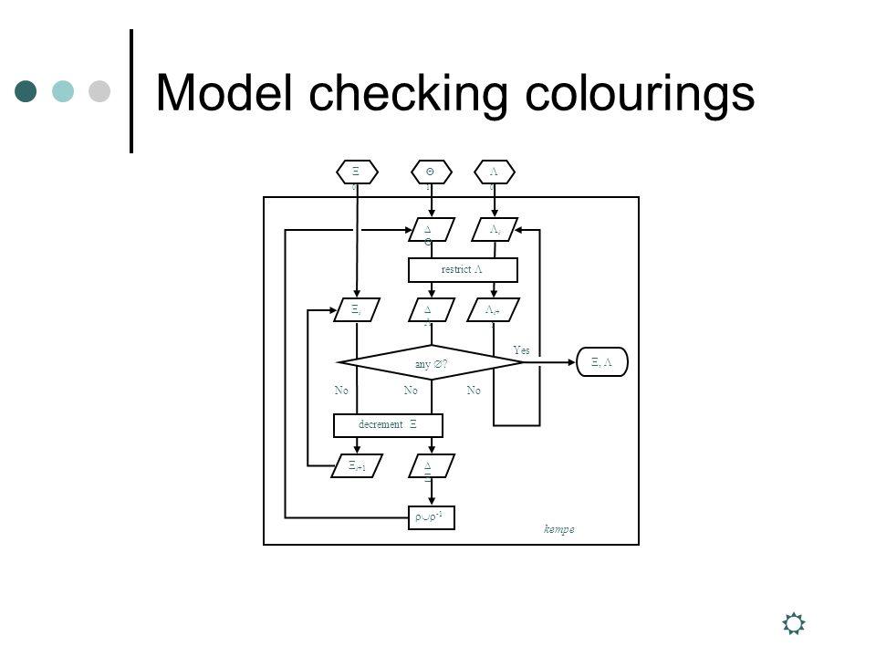 Model checking colourings 1 Ξ0Ξ0 Λ0Λ0 ΛiΛi ΞiΞi Λ Ξ Λi+1Λi+1 Yes No Ξ i+1 Ξ, Λ restrict Λ decrement Ξ any .