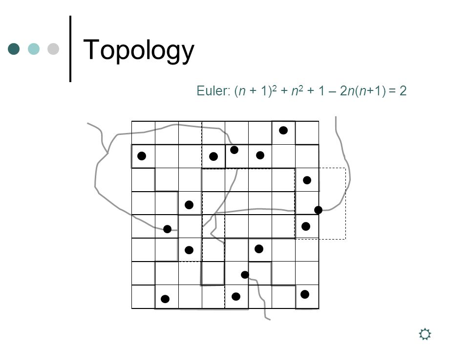 Topology Euler: (n + 1) 2 + n 2 + 1 – 2n(n+1) = 2