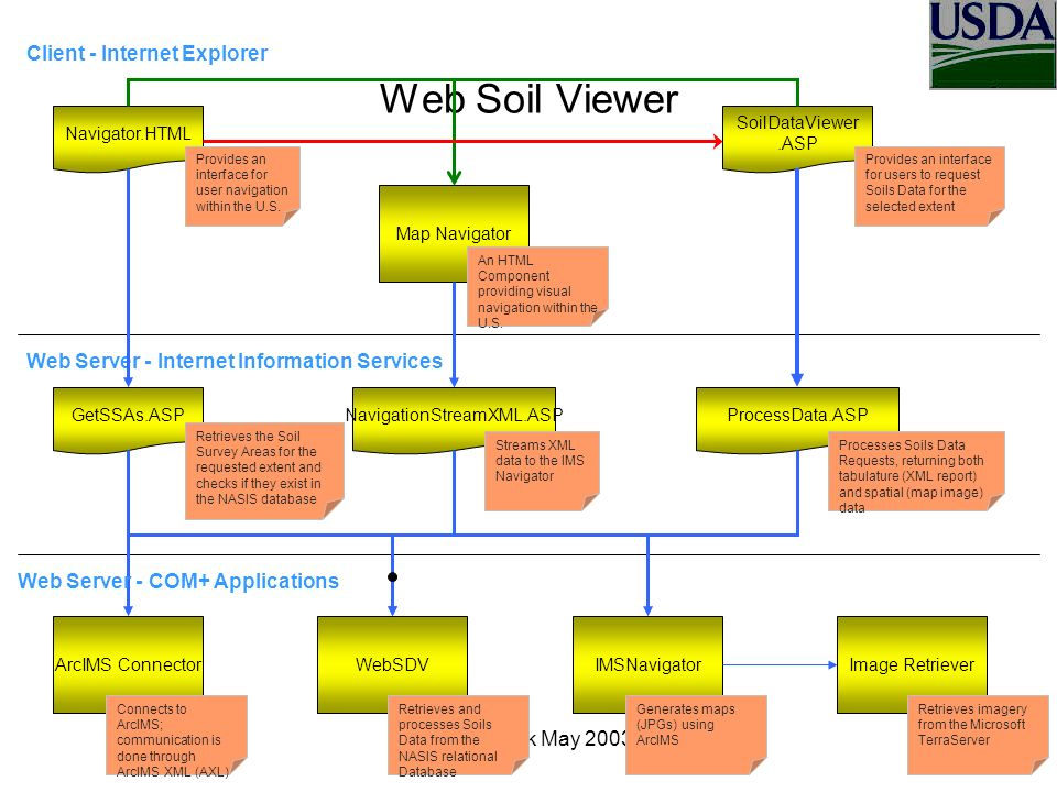 OSIsoft Talk May Web Soil Viewer Web Server - Internet Information Services Navigator.HTML Client - Internet Explorer WebSDVArcIMS Connector GetSSAs.ASP Provides an interface for user navigation within the U.S.