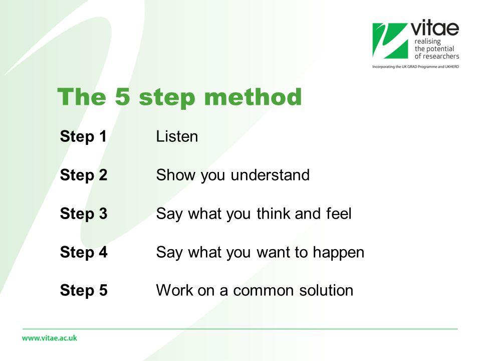 The 5 step method Step 1Listen Step 2Show you understand Step 3Say what you think and feel Step 4Say what you want to happen Step 5 Work on a common solution