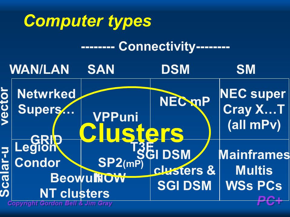 Copyright Gordon Bell & Jim Gray PC+ Computer types Netwrked Supers… GRID Legion Condor Beowulf NT clusters VPPuni T3E SP2 (mP) NOW NEC mP SGI DSM clusters & SGI DSM NEC super Cray X…T (all mPv) Mainframes Multis WSs PCs -------- Connectivity-------- WAN/LAN SAN DSM SM Scalar-u vector Clusters