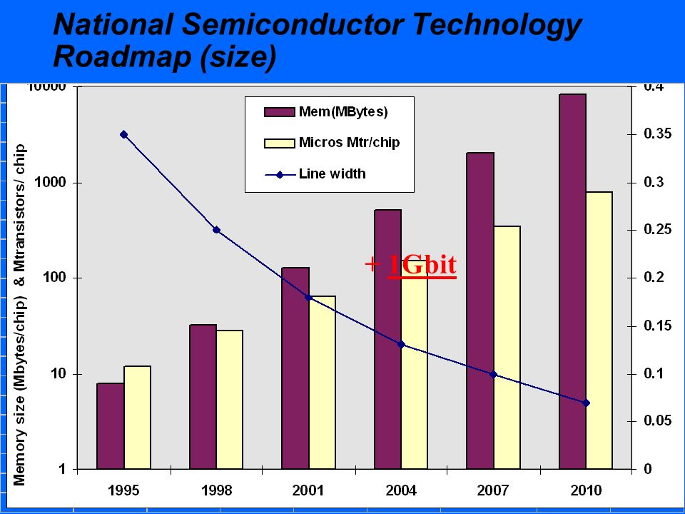 National Semiconductor Technology Roadmap (size) + 1Gbit