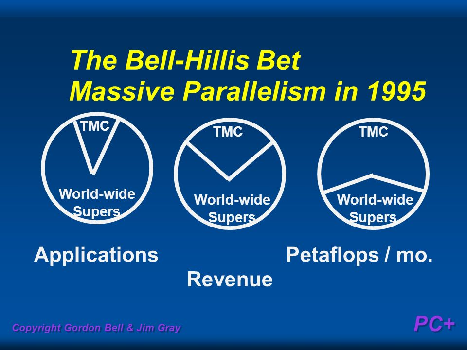Copyright Gordon Bell & Jim Gray PC+ The Bell-Hillis Bet Massive Parallelism in 1995 TMC World-wide Supers TMC World-wide Supers TMC World-wide Supers Applications Revenue Petaflops / mo.