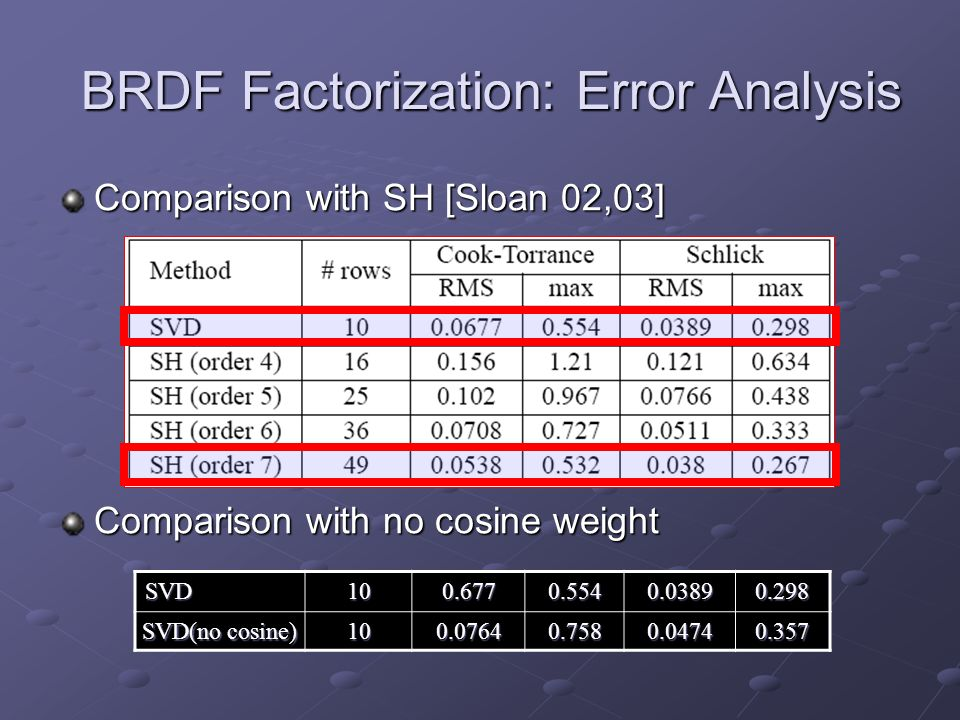 BRDF Factorization: Error Analysis Comparison with SH [Sloan 02,03] Comparison with no cosine weight SVD100.6770.5540.03890.298 SVD(no cosine) 100.07640.7580.04740.357