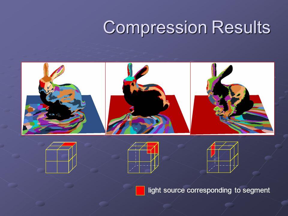 Compression Results light source corresponding to segment