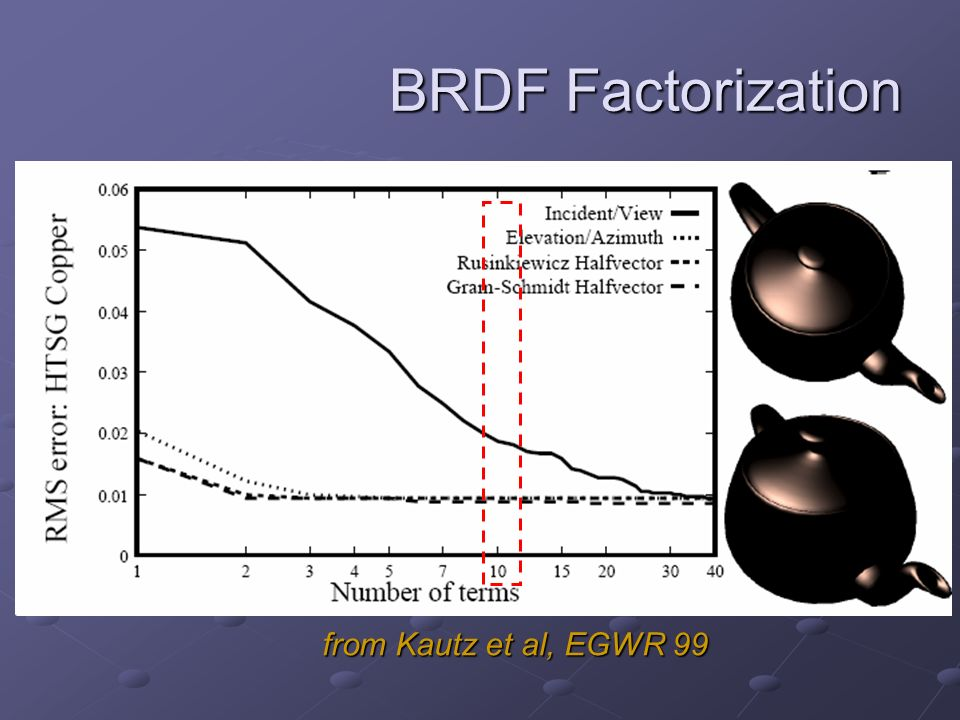 BRDF Factorization from Kautz et al, EGWR 99