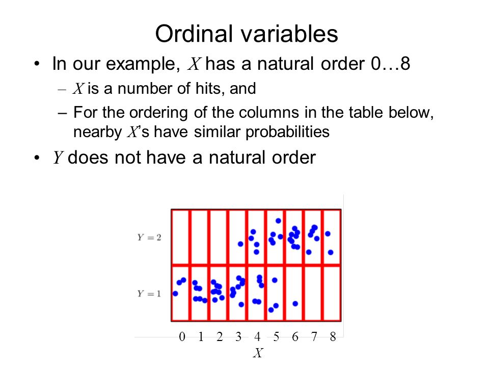 Ordinal variables In our example, X has a natural order 0…8 –X is a number of hits, and –For the ordering of the columns in the table below, nearby X s have similar probabilities Y does not have a natural order X