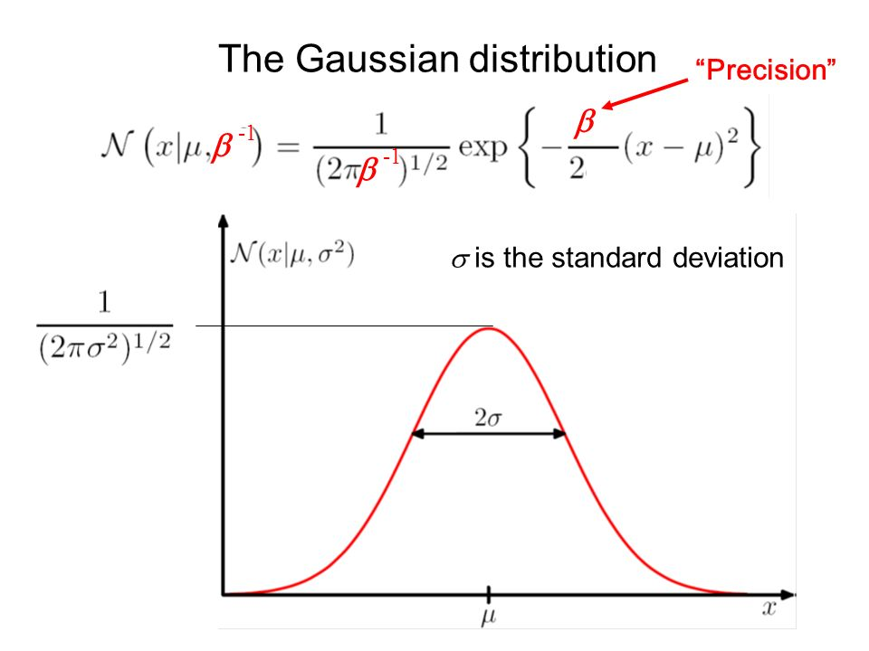 The Gaussian distribution Precision is the standard deviation