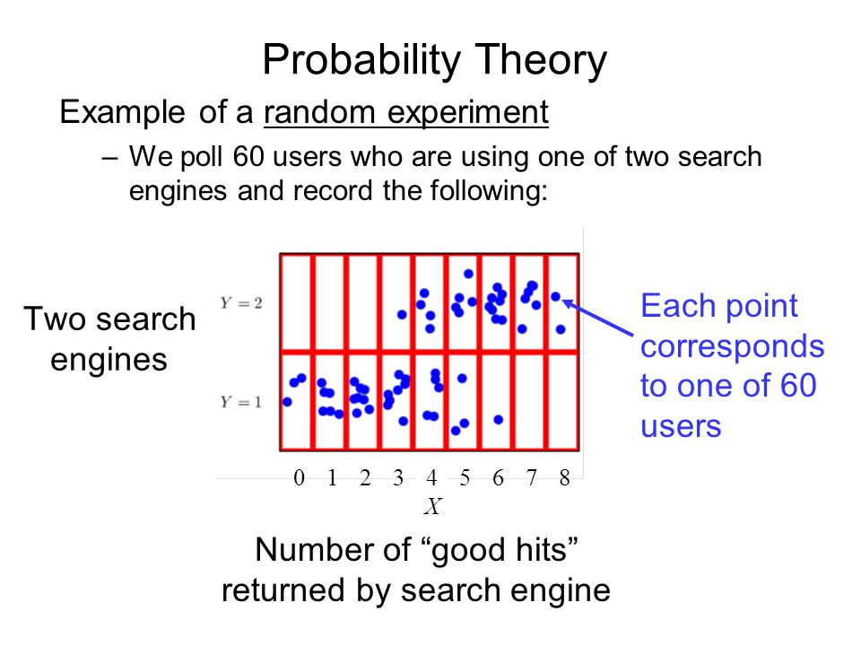 Probability Theory Example of a random experiment –We poll 60 users who are using one of two search engines and record the following: X Each point corresponds to one of 60 users Two search engines Number of good hits returned by search engine