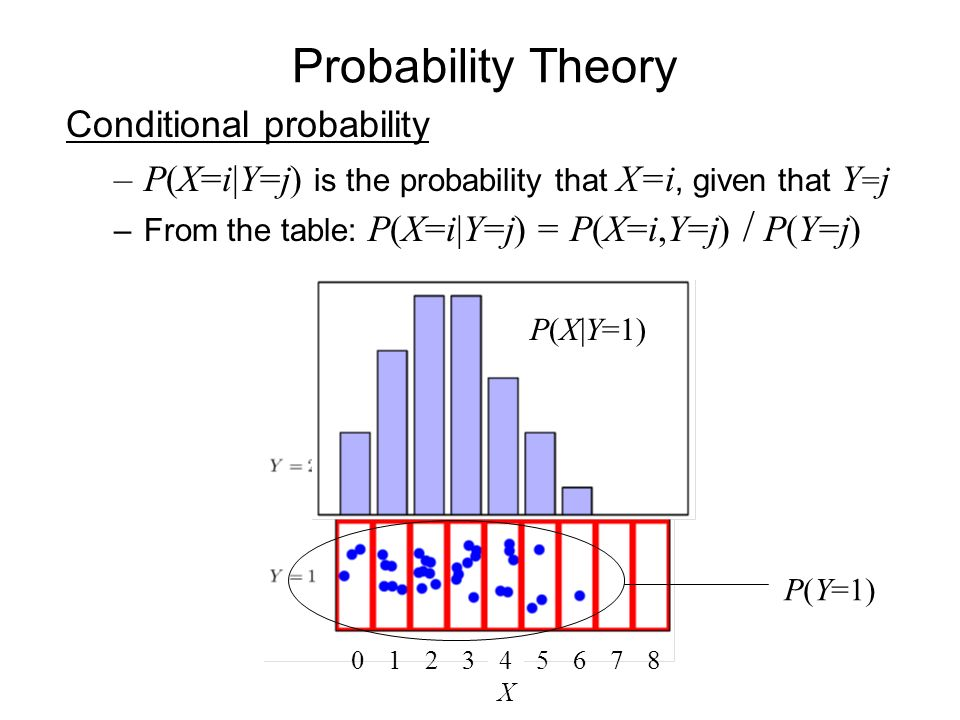 Probability Theory Conditional probability –P(X=i|Y=j) is the probability that X=i, given that Y = j –From the table: P(X=i|Y=j) = P(X=i,Y=j) / P(Y=j) X P(X|Y=1) P(Y=1)