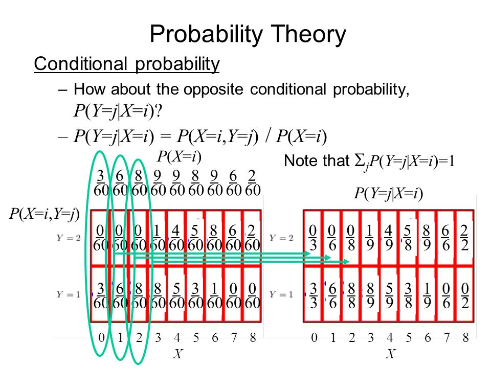 Probability Theory Conditional probability –How about the opposite conditional probability, P(Y=j|X=i).
