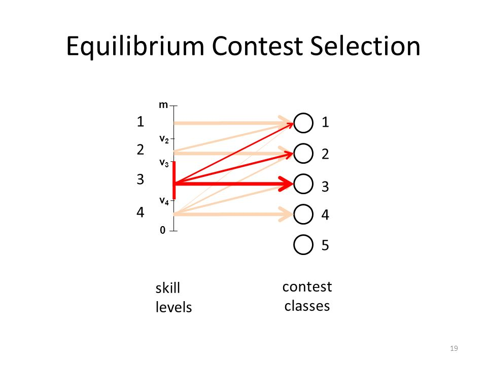 Equilibrium Contest Selection m 0 1 2 3 4 5 1 v2v2 v3v3 v4v4 2 3 4 skill levels contest classes 19