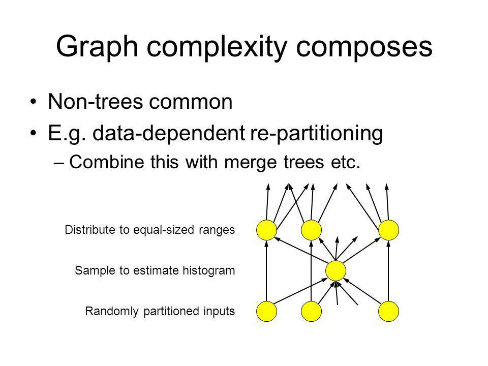 Graph complexity composes Non-trees common E.g.