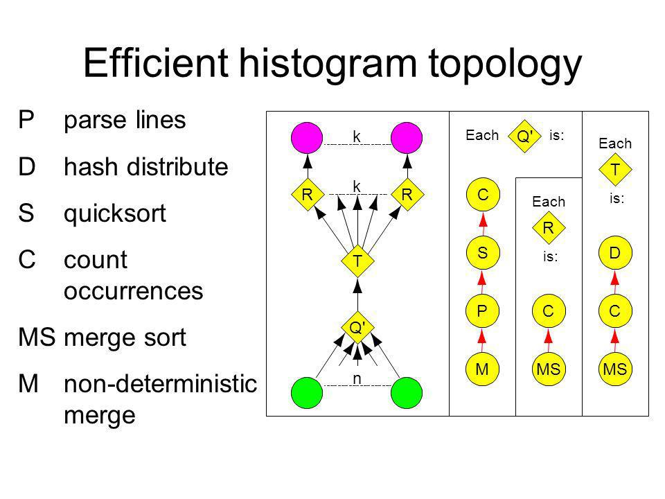Efficient histogram topology Pparse lines D hash distribute S quicksort C count occurrences MSmerge sort M non-deterministic merge Q is:Each R is: Each MS C M P C S Q RR k T k n T is: Each MS D C