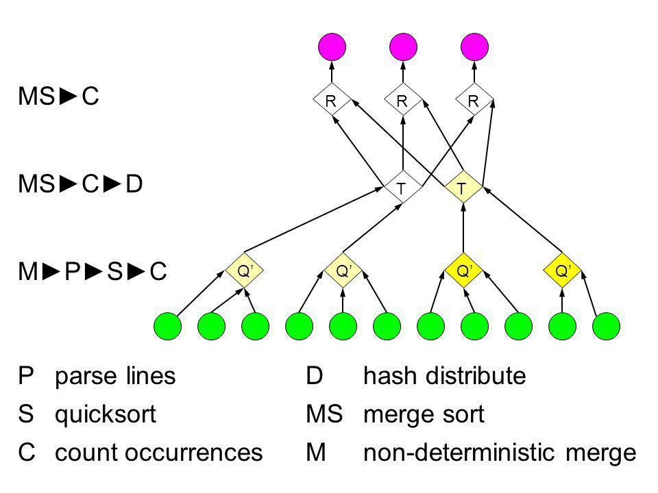 MSCD MPSC MSC Pparse linesDhash distribute SquicksortMSmerge sort Ccount occurrencesMnon-deterministic merge RR T R QQQQ T