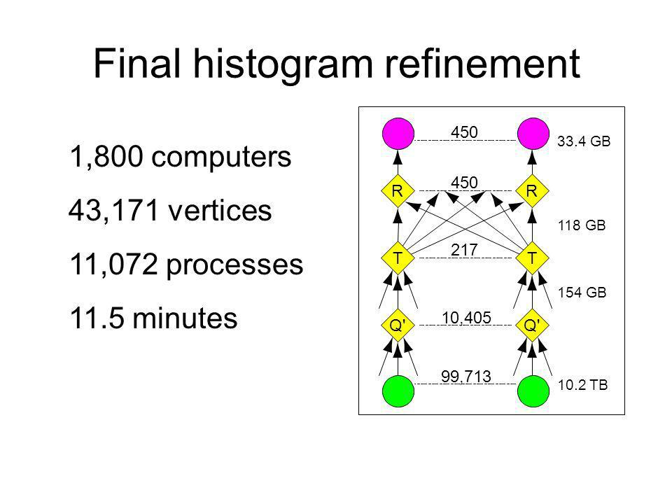 Final histogram refinement 1,800 computers 43,171 vertices 11,072 processes 11.5 minutes