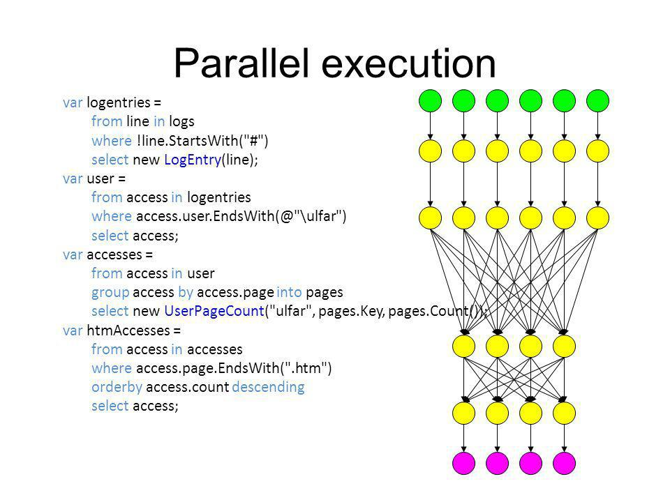 Parallel execution var logentries = from line in logs where !line.StartsWith(