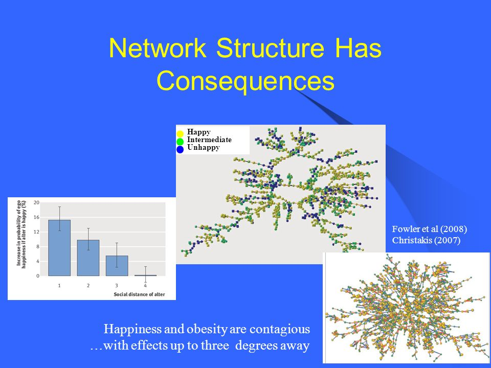 Network Structure Has Consequences Fowler et al (2008) Christakis (2007) Happy Intermediate Unhappy Happiness and obesity are contagious …with effects