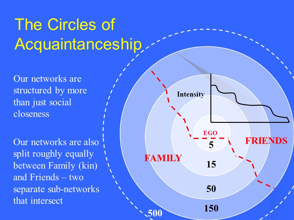 The Circles of Acquaintanceship 5 15 50 150 Intensity EGO 500 Our networks are structured by more than just social closeness FAMILY FRIENDS Our networ