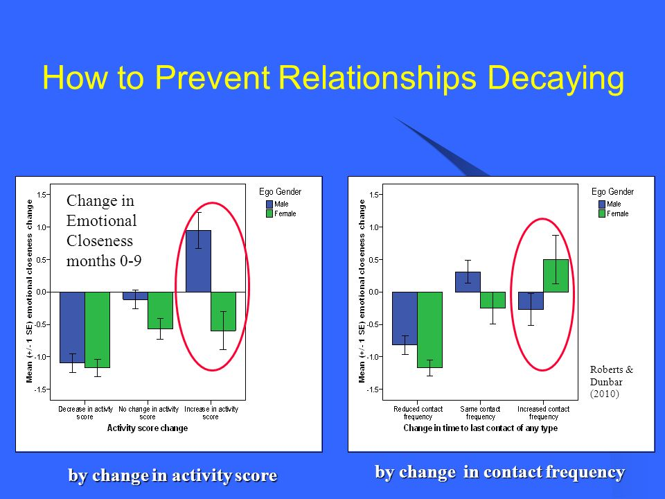 by change in activity score by change in contact frequency Roberts & Dunbar (2010) Change in Emotional Closeness months 0-9 How to Prevent Relationshi
