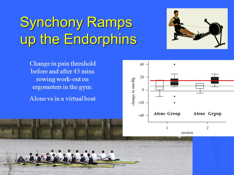 Synchony Ramps up the Endorphins Alone Group Alone Group Change in pain threshold before and after 45 mins rowing work-out on ergometers in the gym: A
