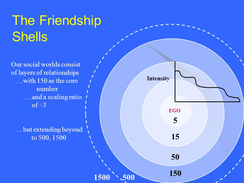 The Friendship Shells 5 15 50 150 Intensity EGO 5001500 Our social worlds consist of layers of relationships …with 150 as the core number ….and a scal