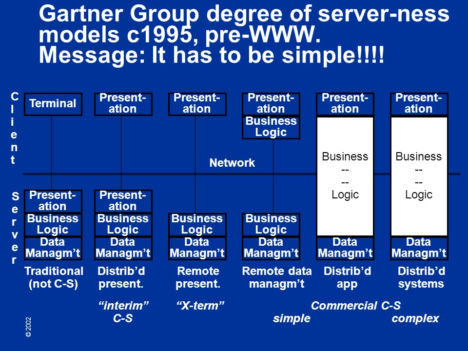 © 2002 Gartner Group degree of server-ness models c1995, pre-WWW.