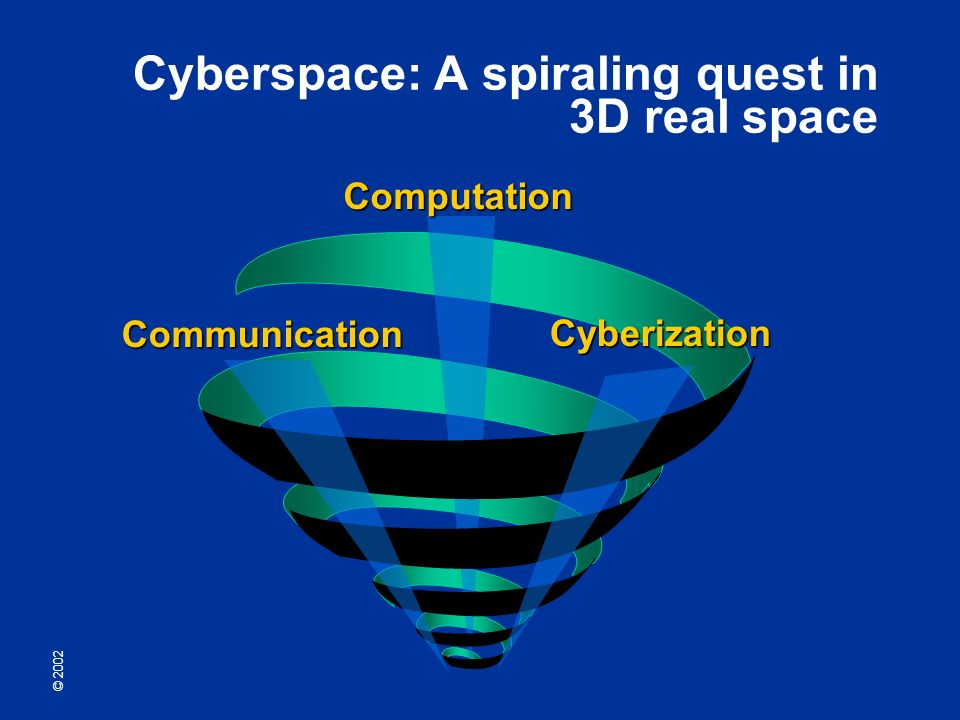 © 2002 Cyberspace: A spiraling quest in 3D real space Computation Communication Cyberization