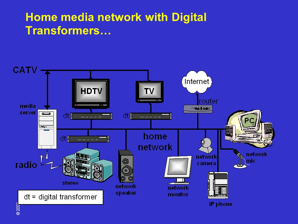 © 2002 Home media network with Digital Transformers…