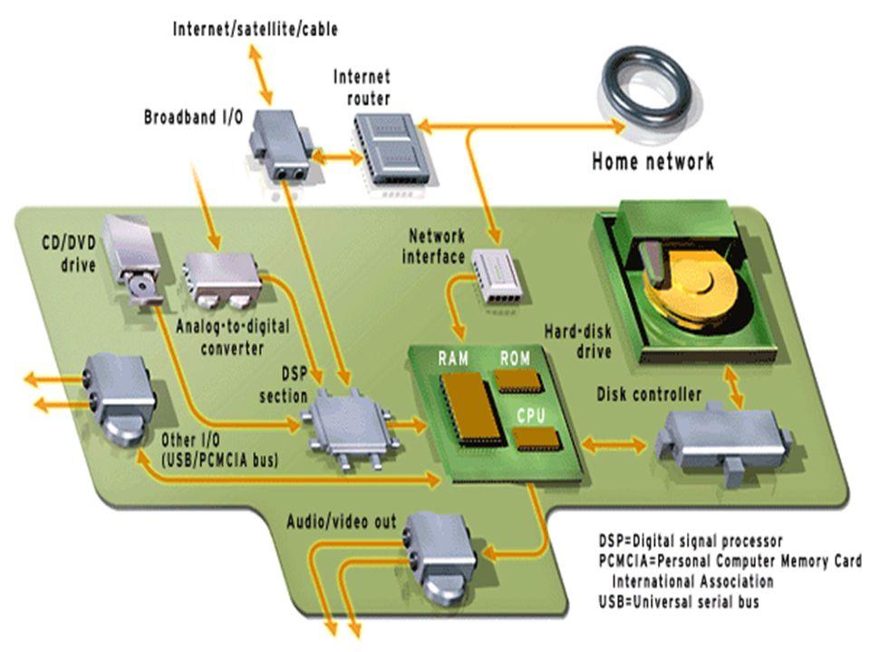 © 2002 A digital hub