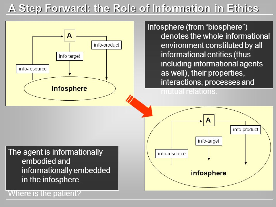 A Step Forward: the Role of Information in Ethics The agent is informationally embodied and informationally embedded in the infosphere. Where is the p