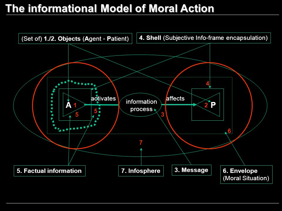5. Factual information Infosphere 7 The informational Model of Moral Action A 1 P 2 6.